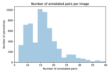 Annotations per Image