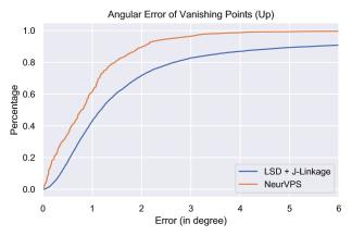 Angular errors of vanishing points. The left figure shows the plot of angular errors vs. percentages of algorithms when predicting the upward vanishing points, while the right figure shows the plot of angular errors vs. percentages of algorithms when predicting all the vanishing points.