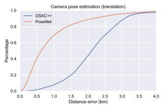 Orientation and Localization errors for existing camera localization methods trained and tested using HoliCity dataset.
