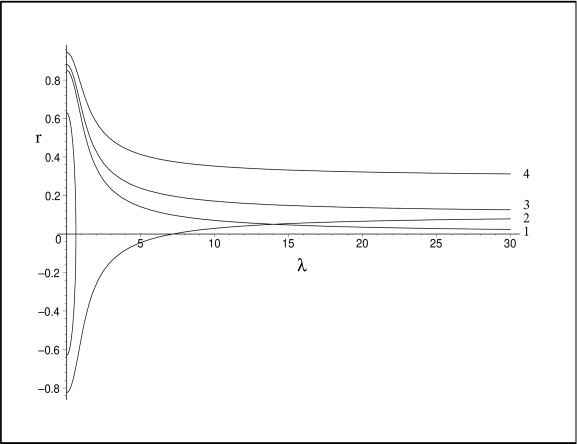 The D6-brane embedding for several values of the quark mass