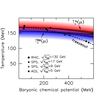 The crossover transition between the 'cold' and 'hot' phases is represented by the coloured area (blue and red correspond to the transition regions obtained from the chiral condensate and the strange susceptiblity, respectively). The lower solid band shows the result for
