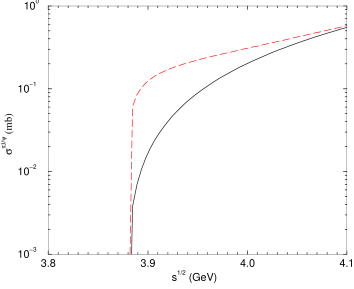 cross section. The solid and dashed lines give the results which respect and break chiral symmetry respectively.