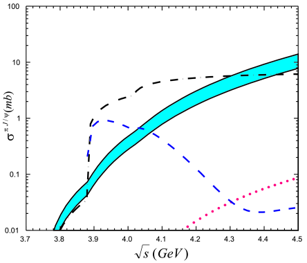 dissociation cross sections from meson exchange model
