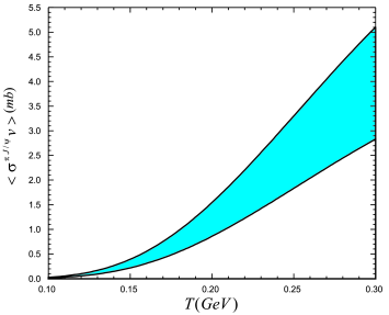 Thermal average of