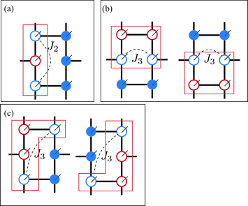 (Color online) Schematic pictures representing the smallest clusters used in imaginary-time evolutions for further neighbor interactions. Blue open circles represent tensors interacting through a further-neighbor interaction. Red open circles are intermediate tensors. The smallest clusters are indicated by red rectangles. (a) In the case of the second-neighbor interaction, the smallest cluster is uniquely determined. (b,c) In the case of the third-neighbor interactions, there are two types of the smallest cluster.