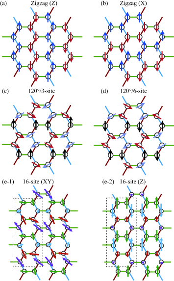 Schematic views of magnetically ordered states emerging in the present