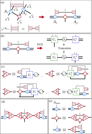 (Color online) Procedure of imaginary-time evolution for the second neighbor interaction. Blue and red circles with legs represent tensor