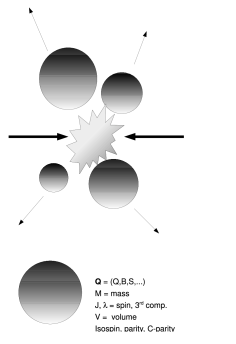 High energy collisions are assumed to give rise to multiple clusters at the hadronization stage [top]. Each cluster [bottom] is a colorless extended massive object endowed with abelian charges (electric, strange, baryonic etc.), intrinsic angular momentum and other quantum numbers such as parity,