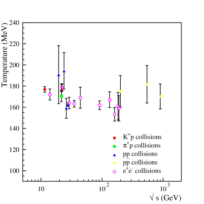 Temperatures fitted in elementary collisions as a function of center-of-mass energy.