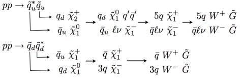 Possible decay chains resulting from squark production. Exactly what path is typical depends on details of the sparticle spectrum.