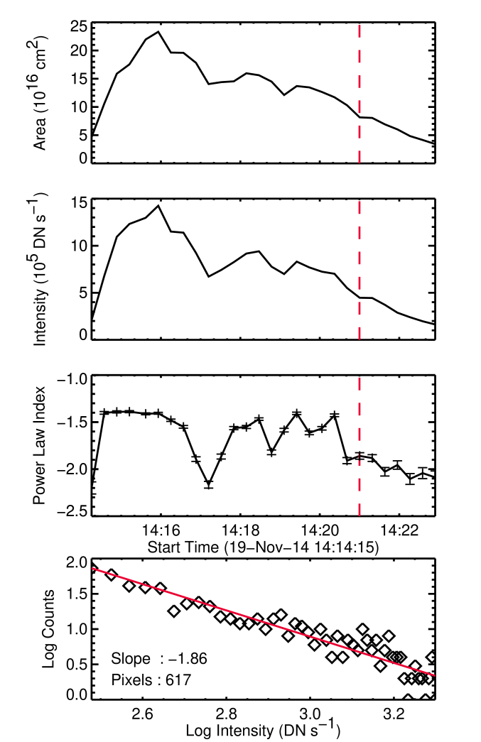 The distribution of IRISfootpoint intensities at 14:21UT (bottom panel). The top panels show the total footpoint area, the total footpoint intensity, and the power-law index of the footpoint intensity as functions of time. These quantities are derived from the footpoints near the sunspot penumbra.