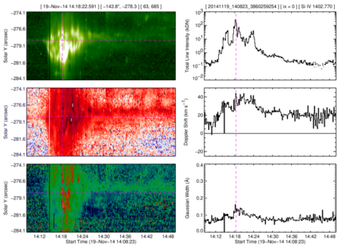 Intensities, Doppler shifts, and Gaussian line widths determined from moments of the Si