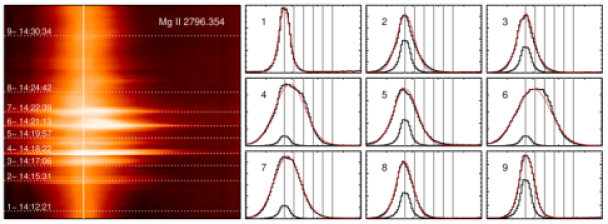 IRIS spectra as a function of time for Si