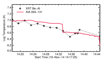 XRTand AIAtemperatures and emission measures as a function of time derived from XRTBeThin/AlPoly and AIA131/94 filter ratios. The AIAratio can be multi-valued and we chose the temperature closest to that derived from the closest XRTmeasurement. This is the origin of the discontinuity near 14:33.