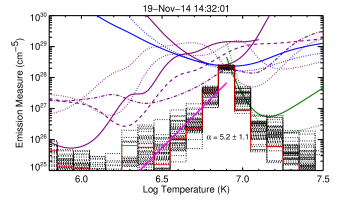 The differential emission measure distribution computed from EIS, AIA, and XRTfor several times during the event. The distributions generally peak at about 10MK and fall off sharply at both higher and lower temperatures.