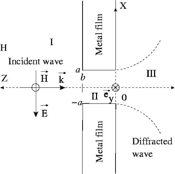 Propagation of a continuous wave through a subwavelength nano-sized slit in a thick metal film.
