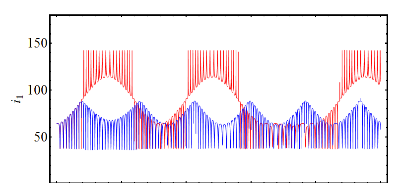 Numerical integration of a system with parameters