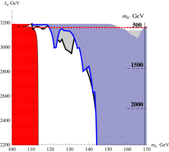 Constraints from LEP and LHC in the (