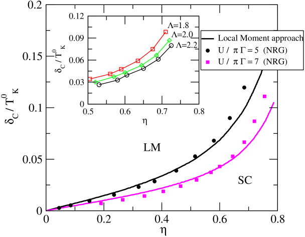 Phase diagram indicating the separation between SC and LM regimes. The parameter