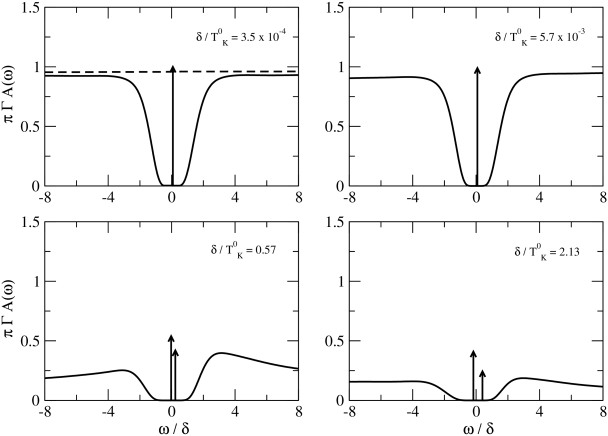 Spectral functions for the asymmetrical case, close to the Fermi energy. In the upper panel the system is in the strong-coupling regime, characterized by
