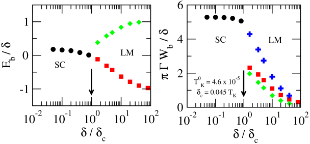 Typical evolution of the bound-state energies (left panel) and the corresponding weights (right panel) across the SC-LM quantum phase transition. In the left panel, the circles (squares) represent the positions of the bound states in the SC(LM) regime. The crosses in the right panel indicate the sum of the weights of two bound states formed in the LM regime. The arrows point to the critical gap