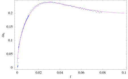 The solid line is the analytical result for