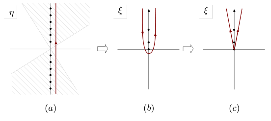 The integration contours that give