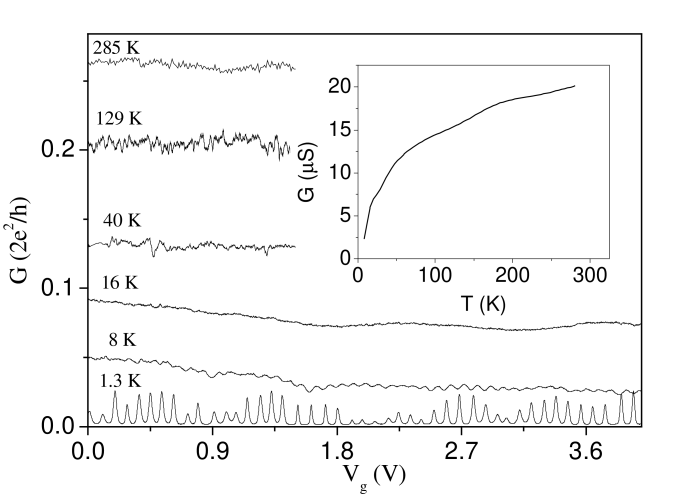 The two-terminal linear-reponse conductance as a function of gate voltage at a variety of temperatures. The inset shows the average conductance as a function of temperature. Adapted from Ref.