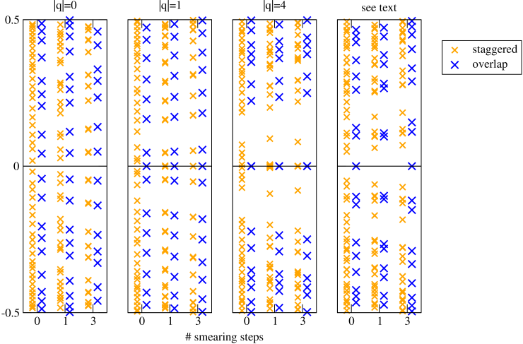 Physically relevant region of the Dirac spectrum on some selected configurations.