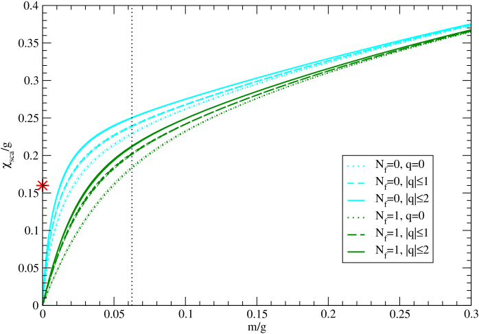 Sectoral condensate for overlap (top) and staggered quarks without smearing.