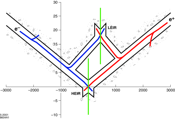 Schematic of the accelerator tunnels leading to the two interaction regions. The IRs are separated laterally by 25 m and longitudinally by 440 m. The crossing angles at the HEIR and LEIR are 20 mrad and 30 mrad, respectively. Note that the figure is extremely compressed in the horizontal direction; the detectors occupy the volume of the vertical rectangles that intersect the two beamlines at their crossing points.