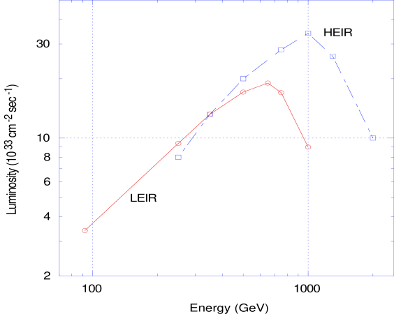 The baseline luminosity versus CM energy for the NLC LEIR and HEIR. The two IRs have been designed to have comparable performance in the region between 250 GeV and 500 GeV, however, the NLC HEIR beam delivery system has been optimized for a maximum energy of 500 GeV, the HEIR for 1 TeV.