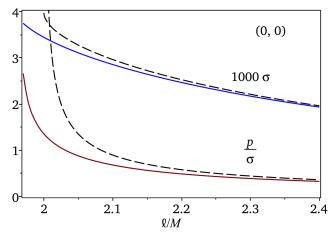 The energy density