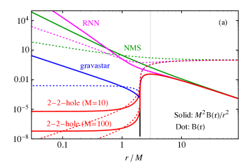 (a) The angular momentum potential