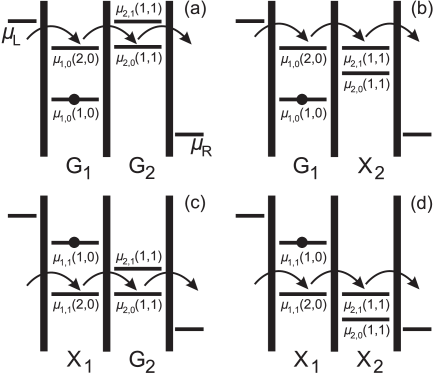 Schematic diagrams showing the possible alignments of the electrochemical potentials in the case of two levels per dot. (a) The first electrochemical potentials to align correspond to the ground states of both dots, G