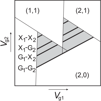 Schematic stability diagram corresponding to the finite-bias diagrams of Fig