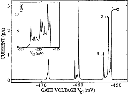 Current through the double dot versus gate voltage