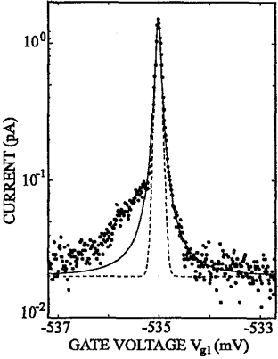 Enlarged resonance measured in a second device of identical design using a bias voltage of 400