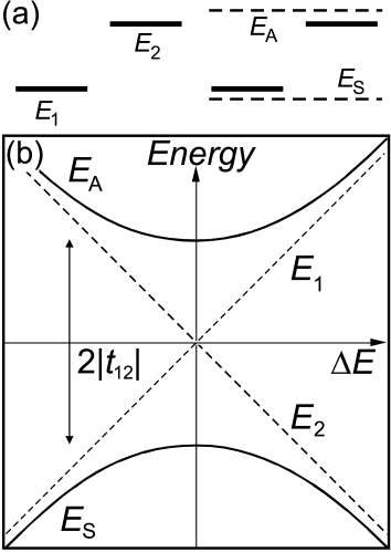 Schematic diagrams of a two-level system. (a) Unperturbed energy levels