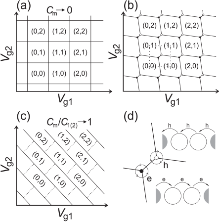 Schematic stability diagram of the double-dot system for (a) small, (b) intermediate, and (c) large inter-dot coupling. The equilibrium charge on each dot in each domain is denoted by (