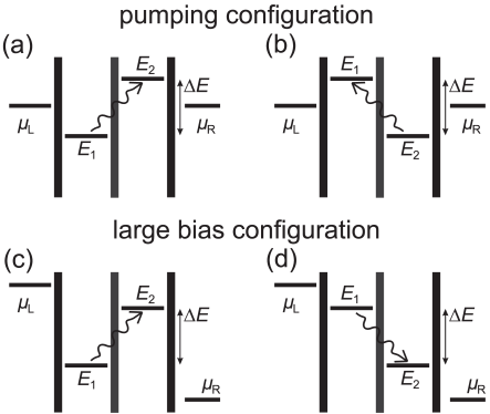 Schematic electrochemical potential diagrams of photon assisted tunneling (PAT) in a weakly coupled double quantum dot. The upper diagrams (a) and (b) show absorption of a photon with energy