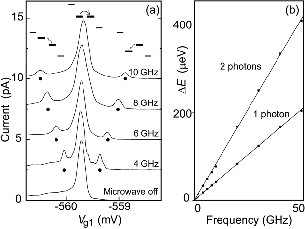 Weakly coupled double quantum dot in the low microwave power regime. (a) The upper schematic pictures illustrate three configurations of the discrete energy level in the left dot relative to the level in the right dot (thick solid lines). The electrochemical potentials of the leads are indicated by thinner solid lines. The bottom curve shows the current as a function of the voltage on gate 1,