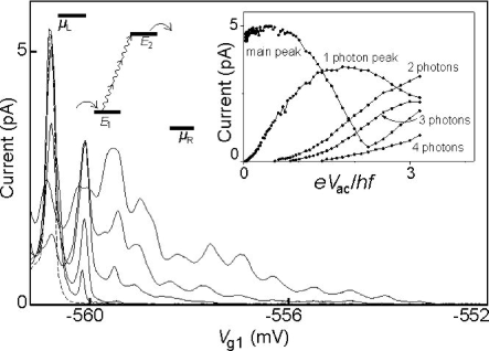 Weakly coupled double quantum dot in the high microwave power regime. The main graph shows current versus gate voltage. The dashed curve is without microwaves and contains only the main resonance. The solid curves are taken at 8 GHz for increasing microwave powers resulting in an increasing number of satellite peaks. At the right side of the main peak, these correspond to photon absorption.