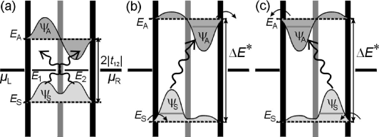 Schematic electrochemical potential diagrams of PAT in a strongly coupled double quantum dot in the pumping configuration. The diagrams show the symmetric state with wave function