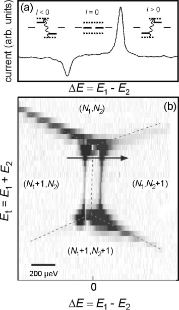 Strongly coupled double dot in the low-power regime. (a) Current through the double dot as function of the energy difference between the level in the left and the right dot. The current trace is taken from the stability diagram in (b) at the position indicated by the arrow. The diagrams depict the discrete levels