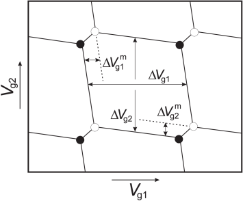 Schematic stability diagram showing the Coulomb peak spacings given in Eqs