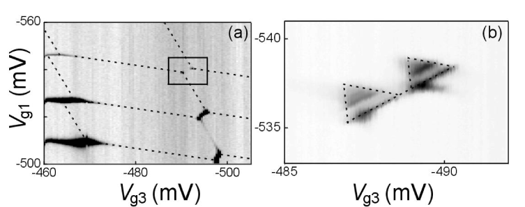 (a) Experimental gray-scale plot of a stability diagram in the device of Fig