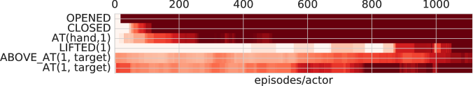 Learning statistics for a real robot experiment for the bring (top) and lift (bottom) task. As before, red indicates reward within an episode (averaged over the last 10), and we plot successes for all used auxiliary tasks (see the supplementary for a detailed listing).