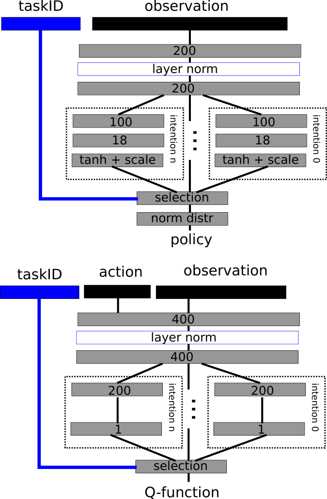Schematics of the fully connected networks used to parameterize policy distribution and Q-functions for each intention.