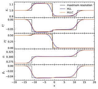 Radiation fields in the optically thin Riemann test 1 at